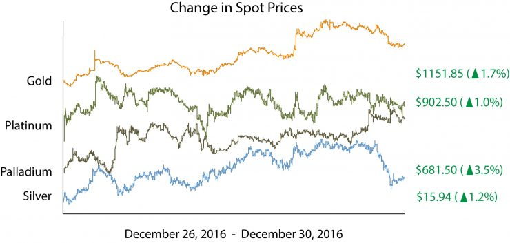 Silver Spot Price Chart
