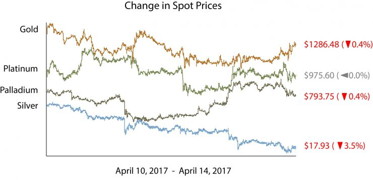Change in Spot Price