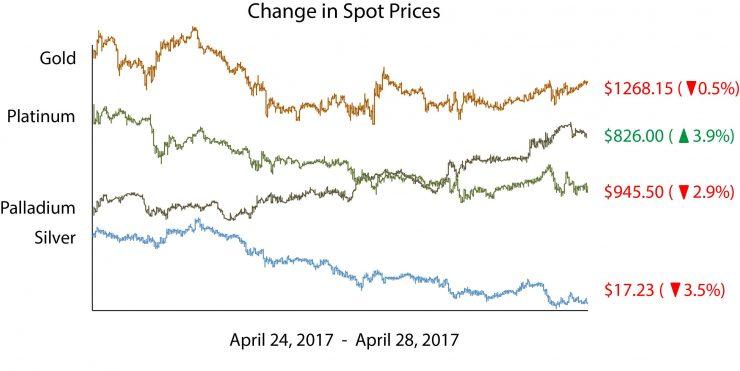 Change in spot price