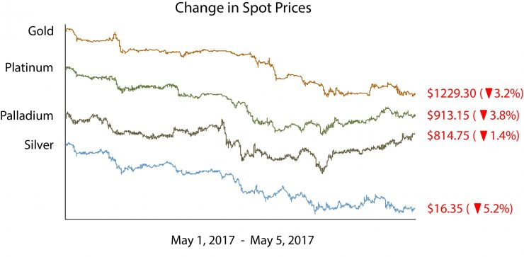 Changes in Spot Prices