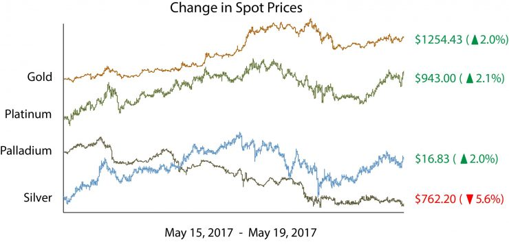 Change in Spot Price of Silver and Gold