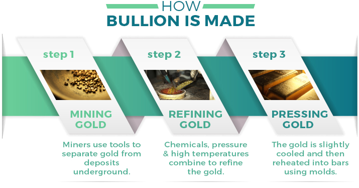 how bullion is made