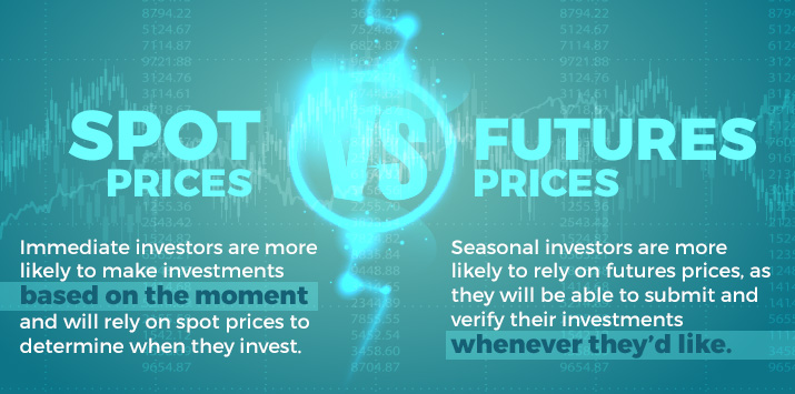Spot Prices vs Futures Prices